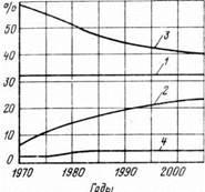 Перспективы централизованного теплоснабжения