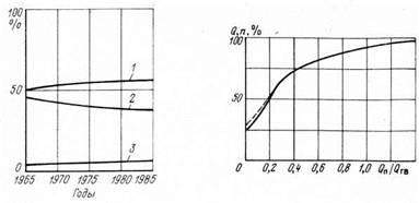 Анализ потребления тепла по отраслям народного хозяйства за 20 лет