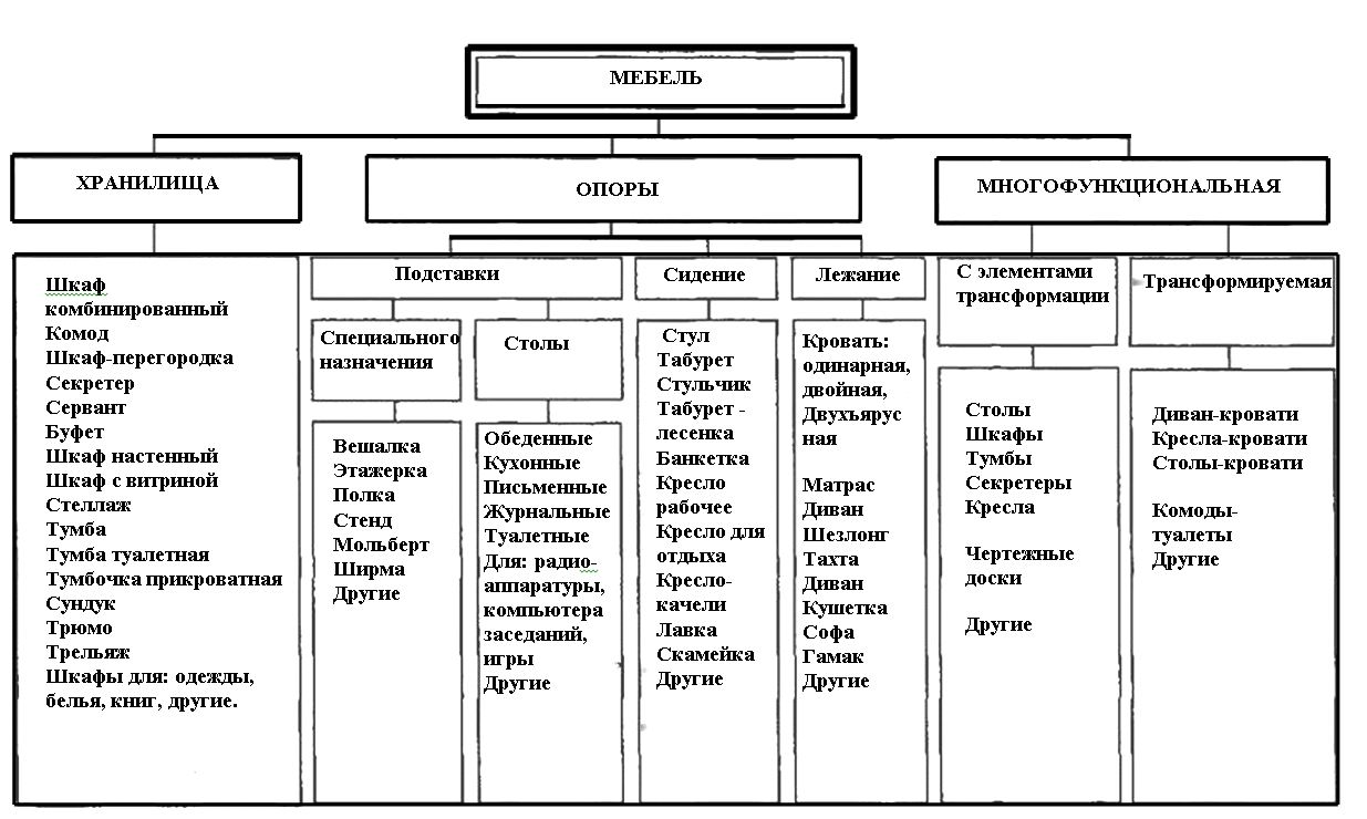 Классификация мебели по функциям