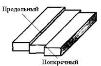 Столярные термины поясок, провес, прокладка, рейка, скос