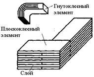 Виды шипов в столярных соединениях