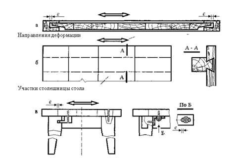 Требования к конструированию изделий из древесины
