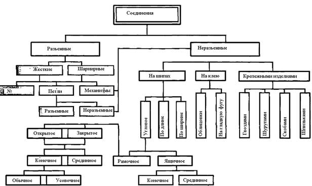 Основные виды мебельных соединений
