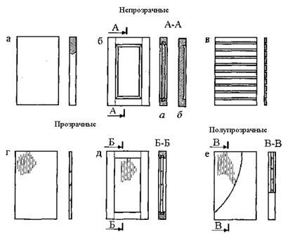 Классификация дверей по конструктивным признакам