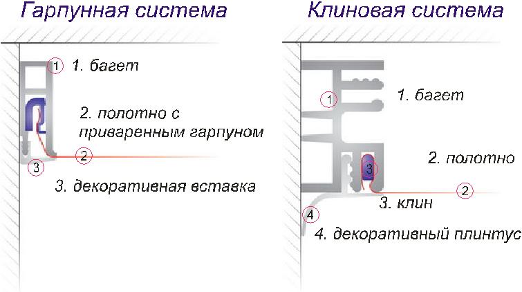 Способы монтажа натяжных потолков